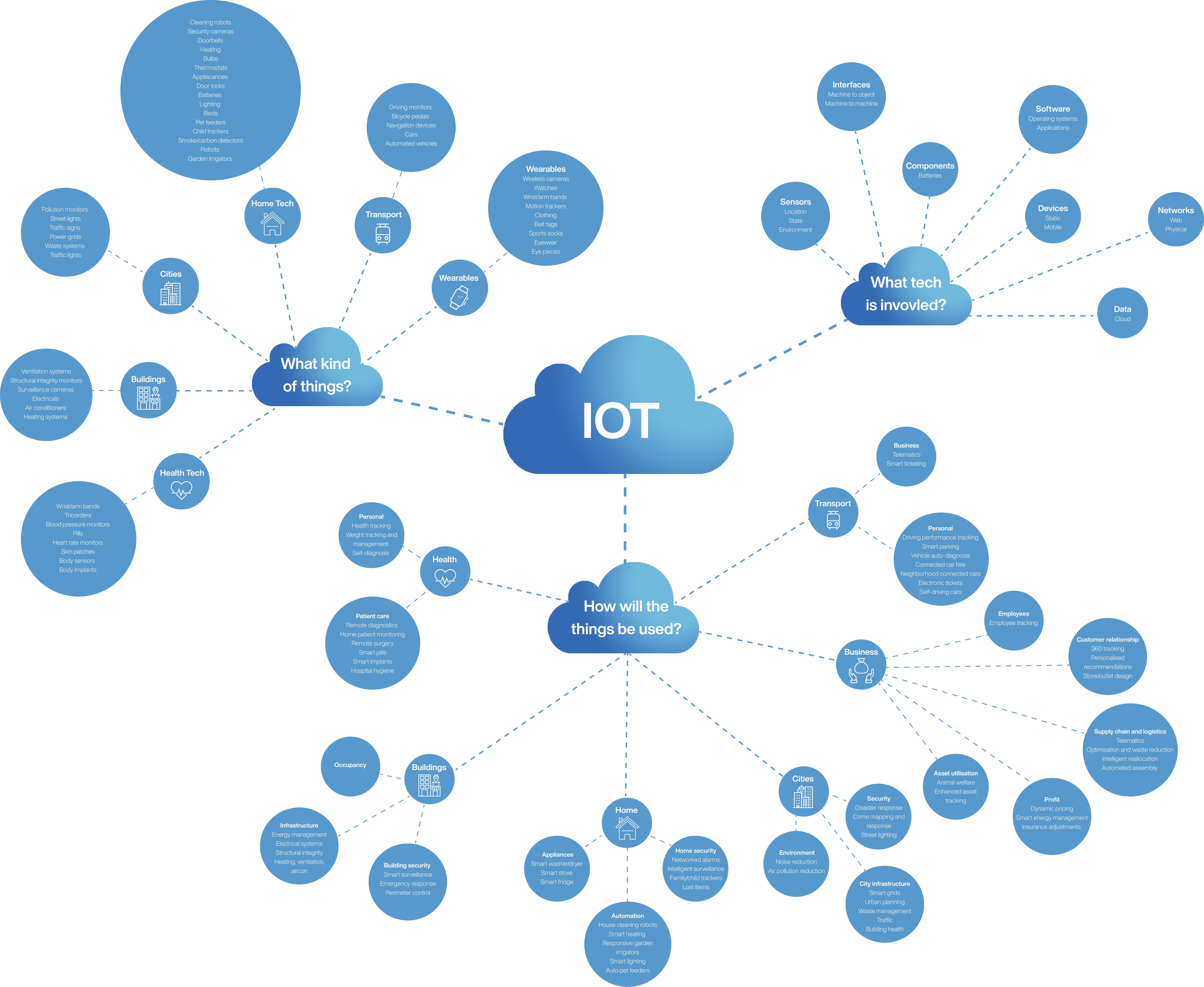 IoT cloud